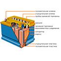 Как устроен автомобильный аккумулятор - типы современных АКБ, принцип их работы, конструктивные особенности